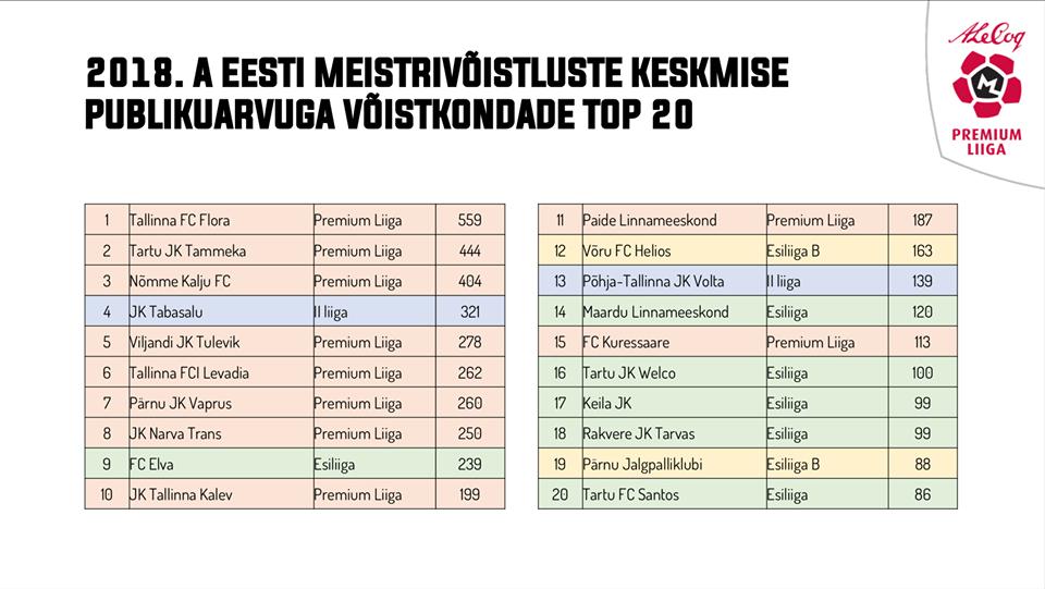 JK Tabasalu kõikide Eesti liigade kõige külastatavamate klubide TOP4 hulgas